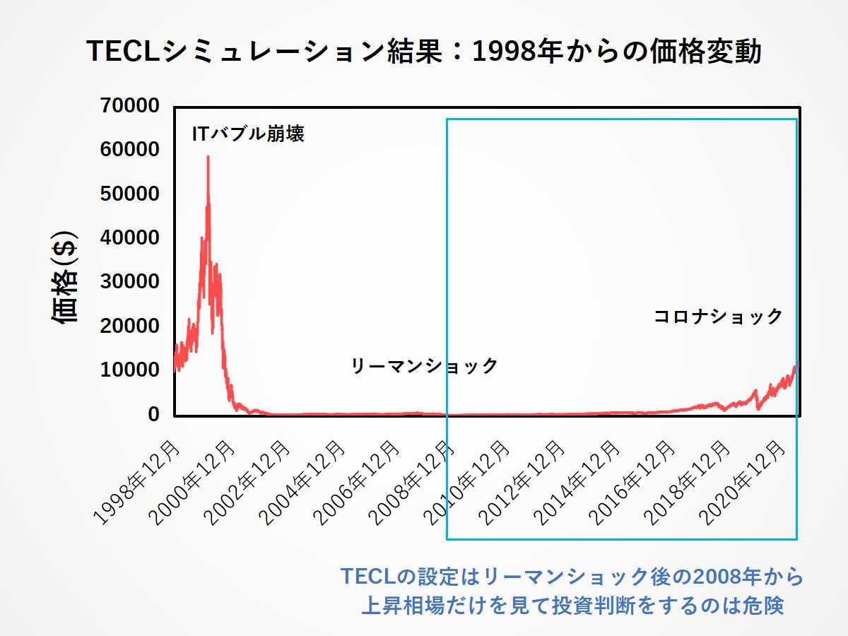 TECLのリスク:TECLチャートは上昇相場における値動きだけを反映