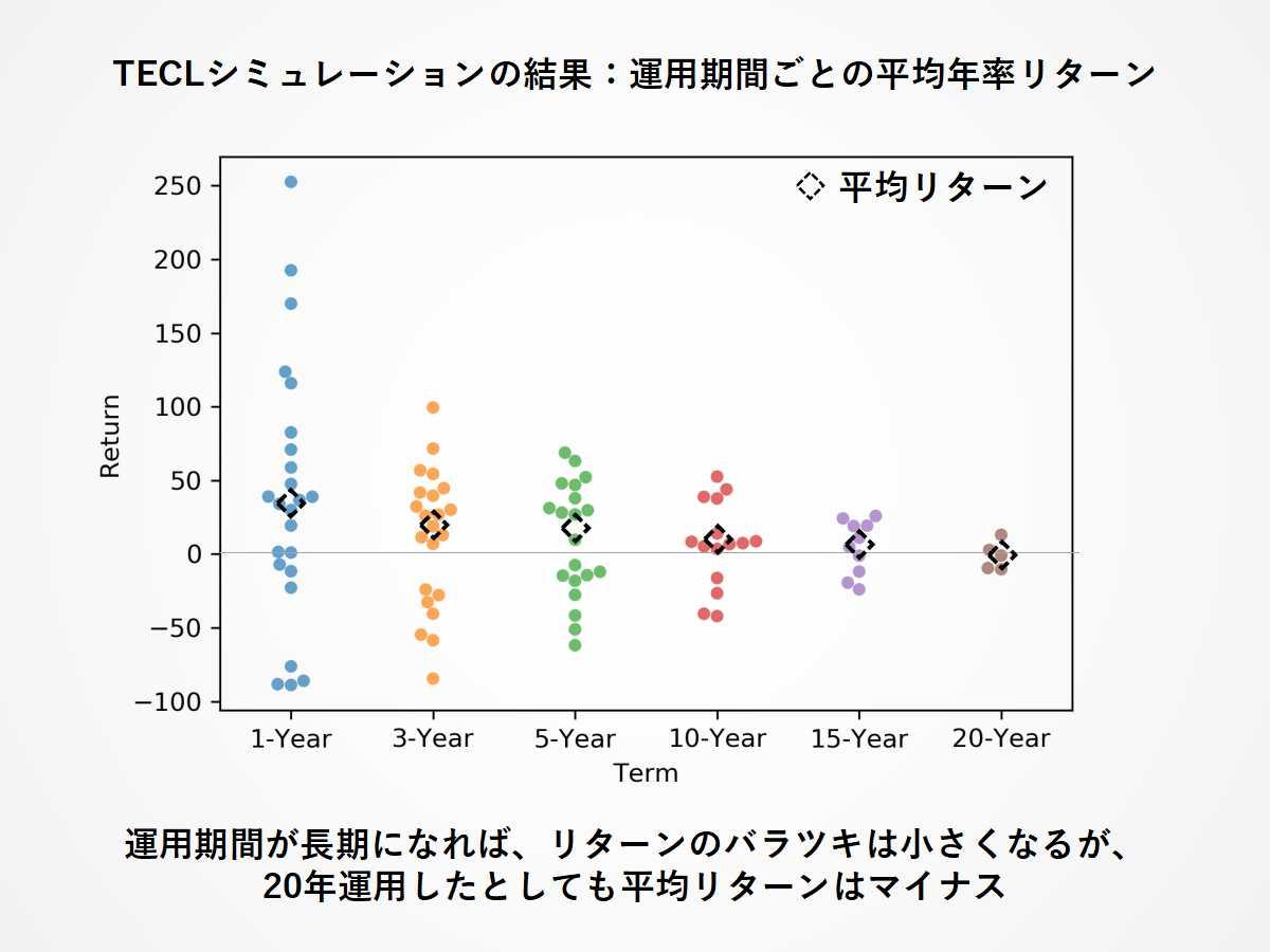TECLへの長期投資リターン:運用年数ごとのリターン分布