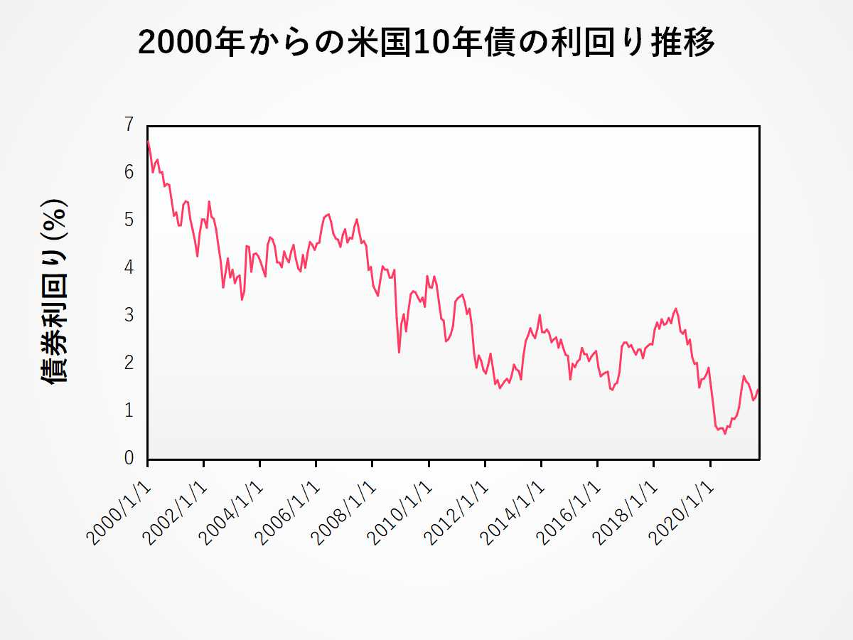 米国10年債の利回り長期チャート