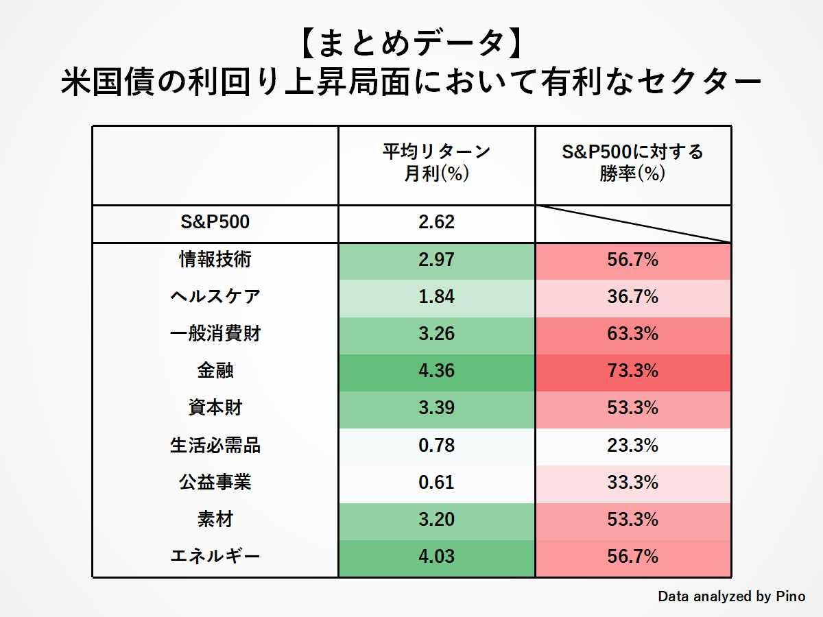 まとめ:利上げ局面におけるセクターごとの平均リターンとS&P500に対する勝率