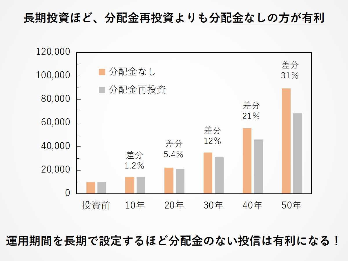 分配金なしと分配金ありの投資信託の長期投資パフォーマンス比較