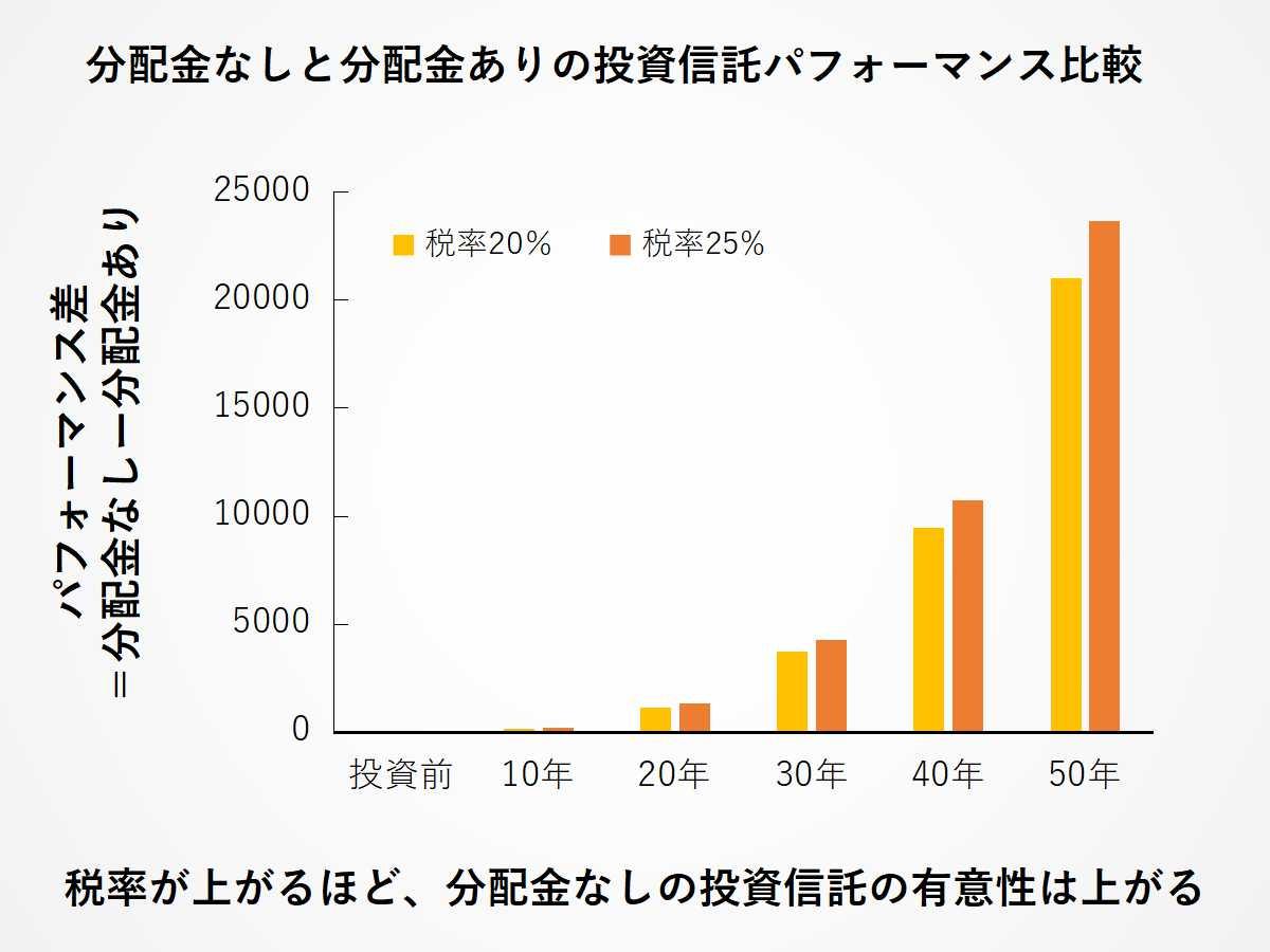 増税が行われたときの、分配金なしと分配金あり投信のパフォーマンス比較