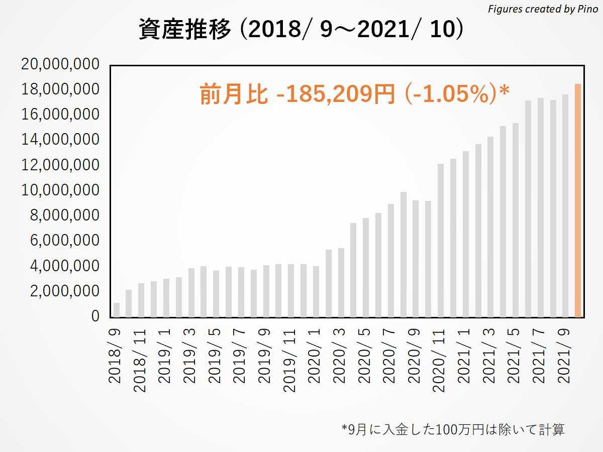 ぴのの長期資産推移(2021年10月更新)