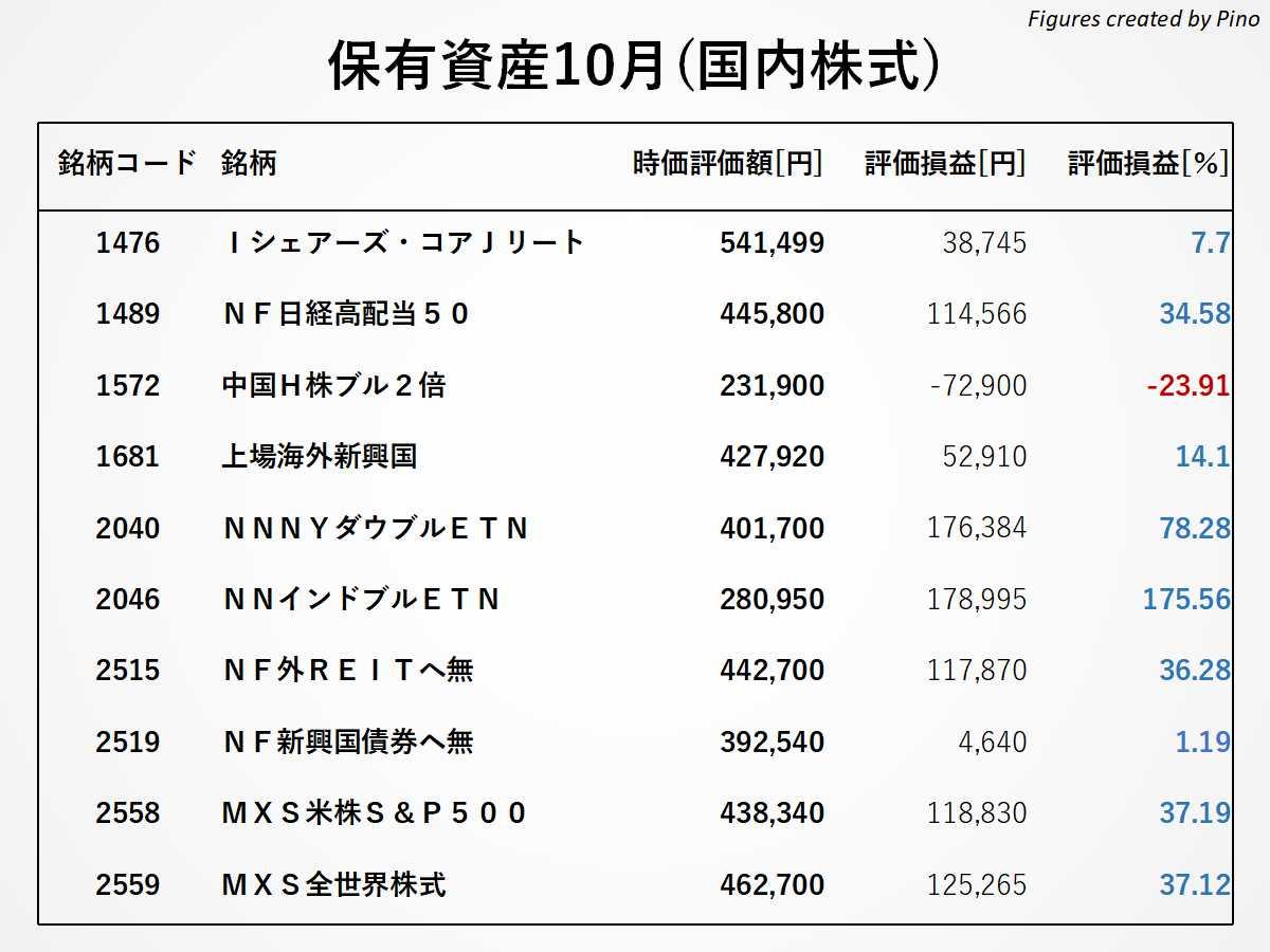ぴのの保有銘柄(国内株式)2021年10月更新