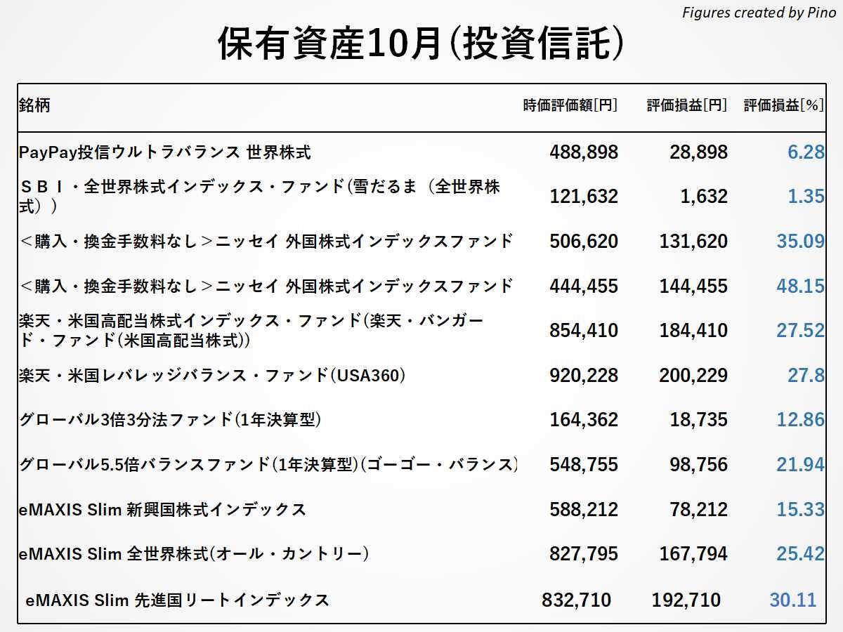 ぴのの保有銘柄(投資信託)2021年10月更新
