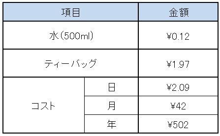 f:id:Minimalist_yuha:20190222084137j:plain