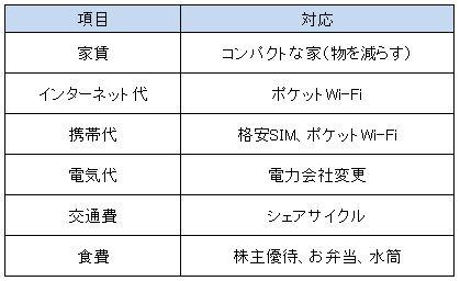f:id:Minimalist_yuha:20190301101717j:plain