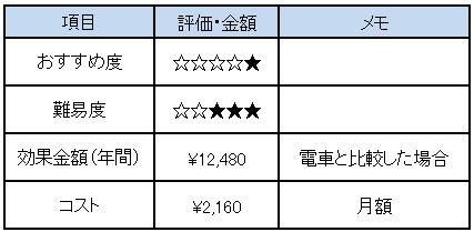f:id:Minimalist_yuha:20190320222637j:plain