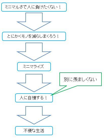 f:id:Minimalist_yuha:20190710210951j:plain