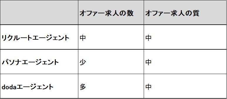 各転職エージェントにおける特徴比較