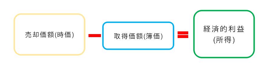 f:id:Mizuki410:20180220194239p:plain