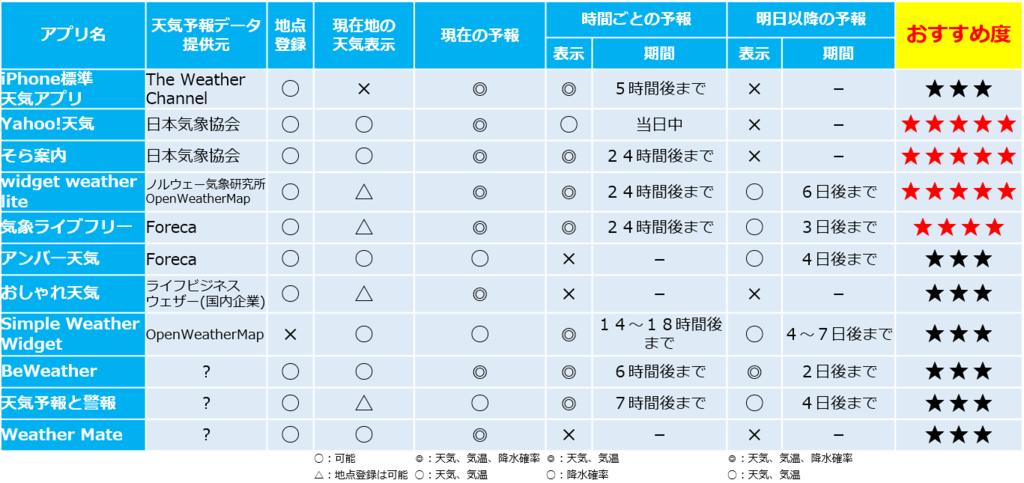 f:id:MizutaniTaku:20170621141349p:plain