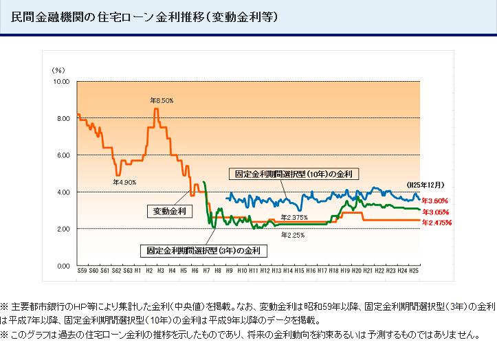 f:id:MoneyReport:20140103100428p:plain