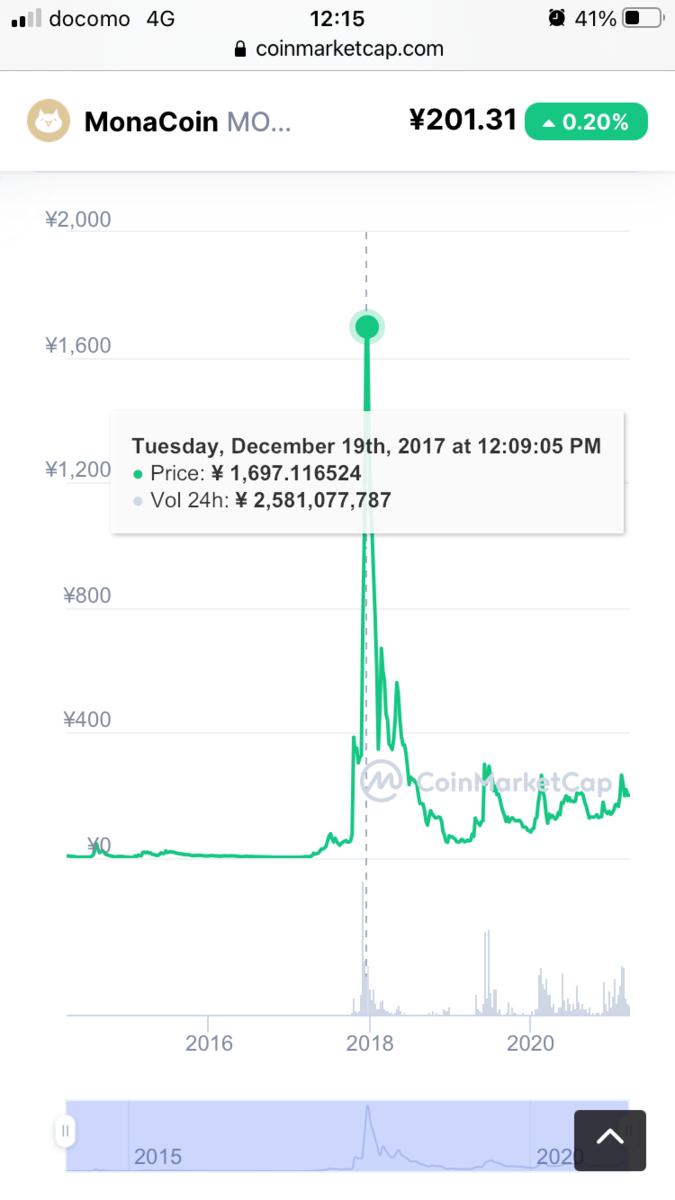 MONAJPY D1 右2017年12月19日1,700円ほど