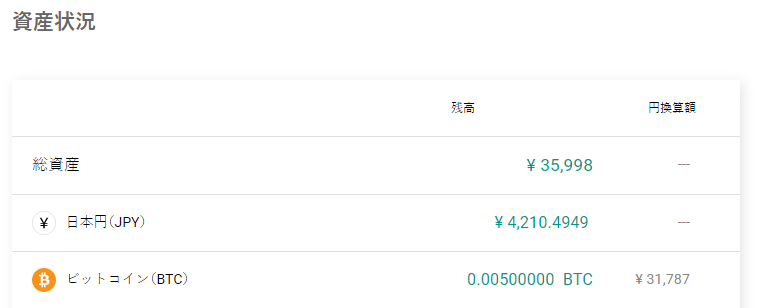 bitbankに保有するビットコイン(BTC)0.00500000  BTC ¥ 31,787