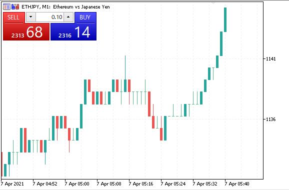 ETHJPYのチャート価格と取引パネル価格の乖離が凄い!