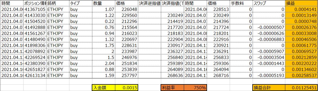 ETHJPY 10日間で利益率750%達成!