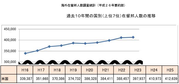 海外在留邦人数調査統計、駐在員の数