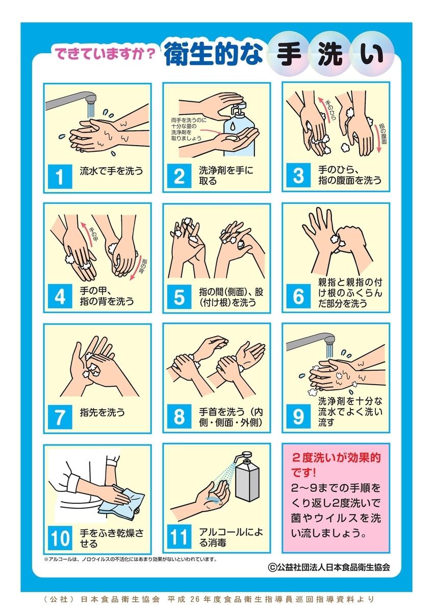 厚生労働省が推奨する手洗いの手順