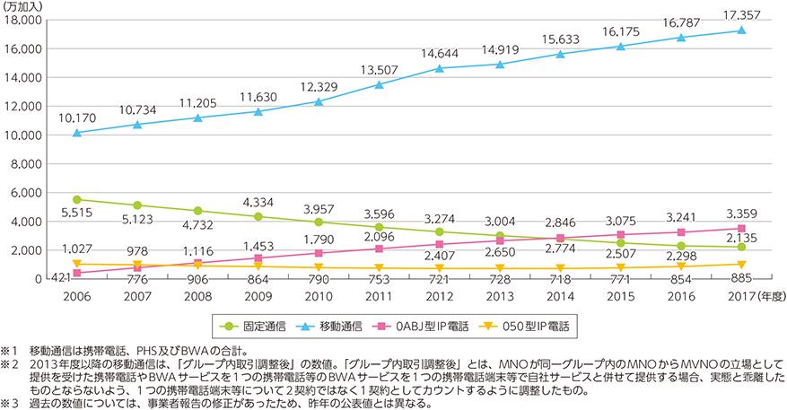 固定通信の契約数は年々減少傾向。
