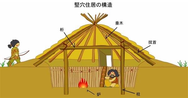 縄文時代 紀元前10,000年前〜紀元前300年前 - 子供に教えることのまとめ