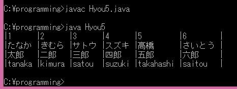 Hyou5.java実行結果