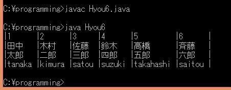 Hyou6.java実行結果