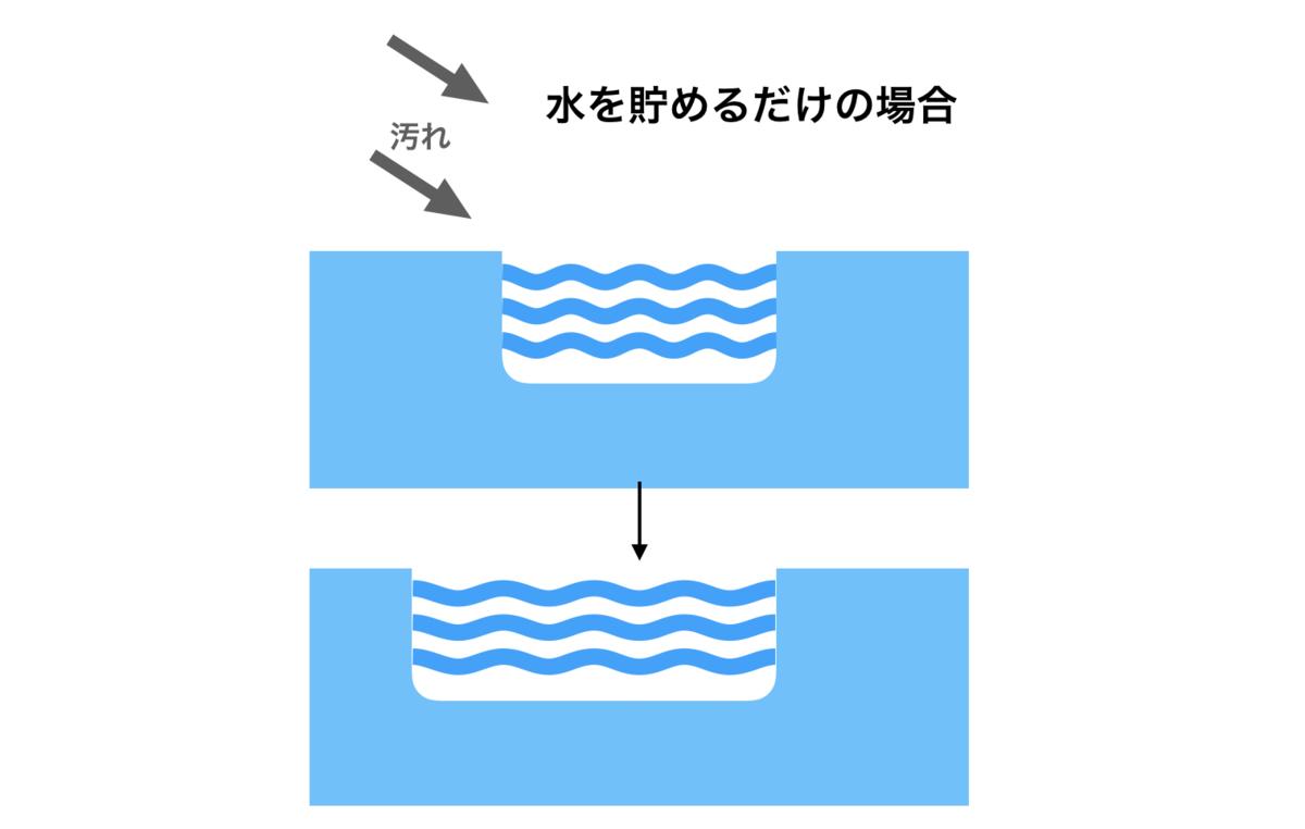 水を貯めるだけの場合のイメージ