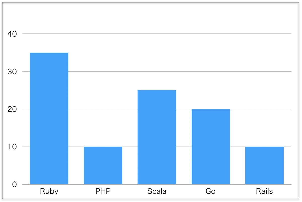 汎用型のスキルマップ