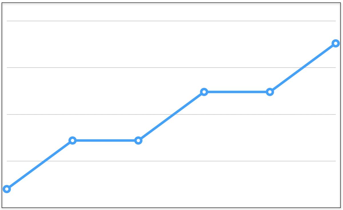 学習曲線グラフ