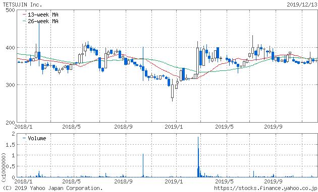鉄人化計画 株価