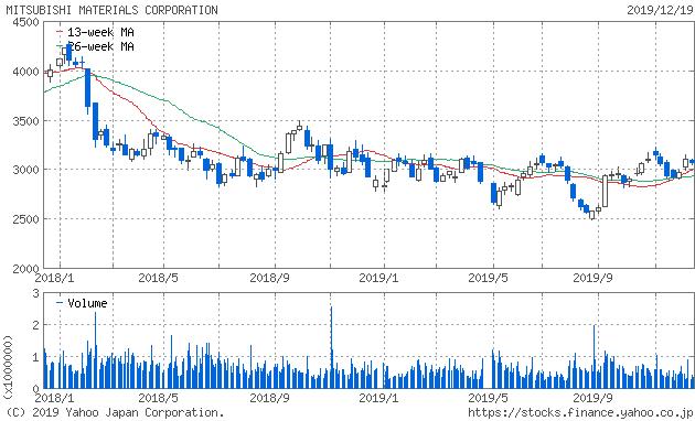 三菱マテリアル 株価チャート