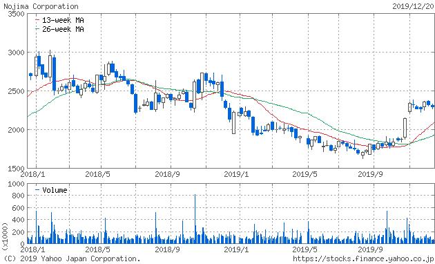 ノジマ 株価チャート