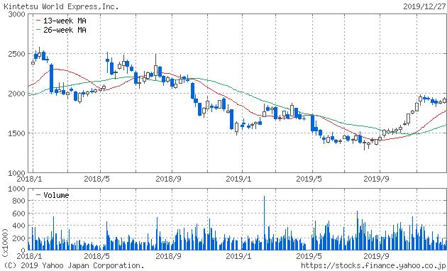 近鉄エクスプレス 株価