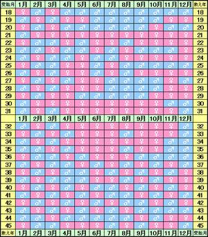 中国式産み分けカレンダーの表