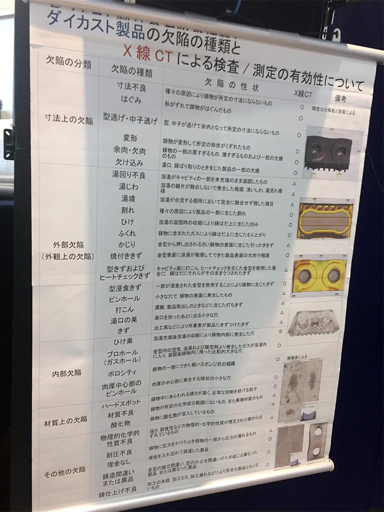 ダイカスト製品の欠陥の種類とX線CT検査の有効性