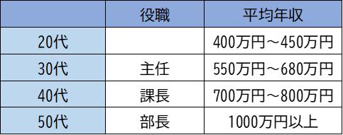 コクヨの平均年収・出世コースの実態