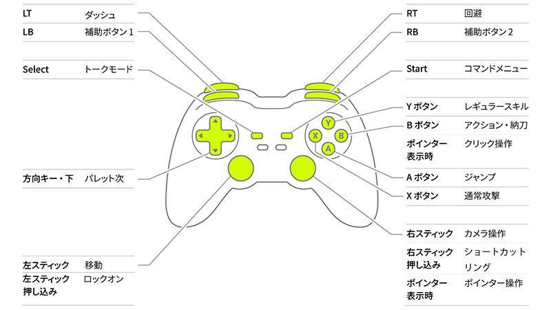 ゲームパッドの操作方法の図解
