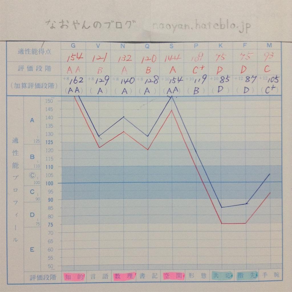 f:id:Naoyan:20160327232745j:plain