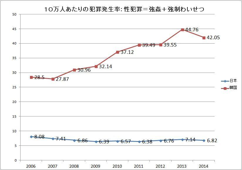 性犯罪の日本と韓国の経年比較