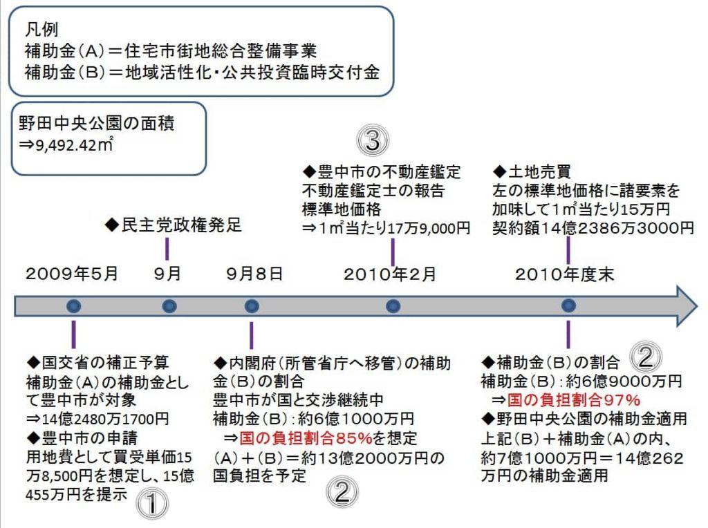 豊中市の補助金、不動産鑑定の時系列