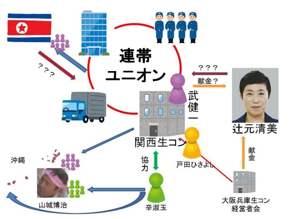 連帯ユニオン関係図