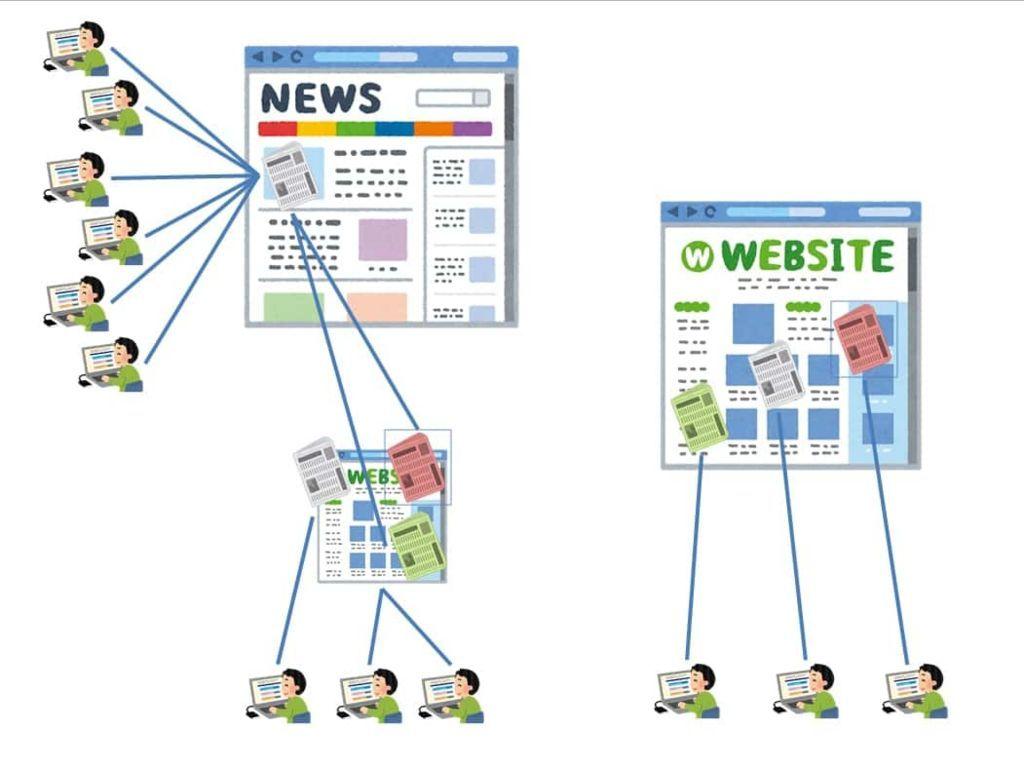 ニュースサイトの概念