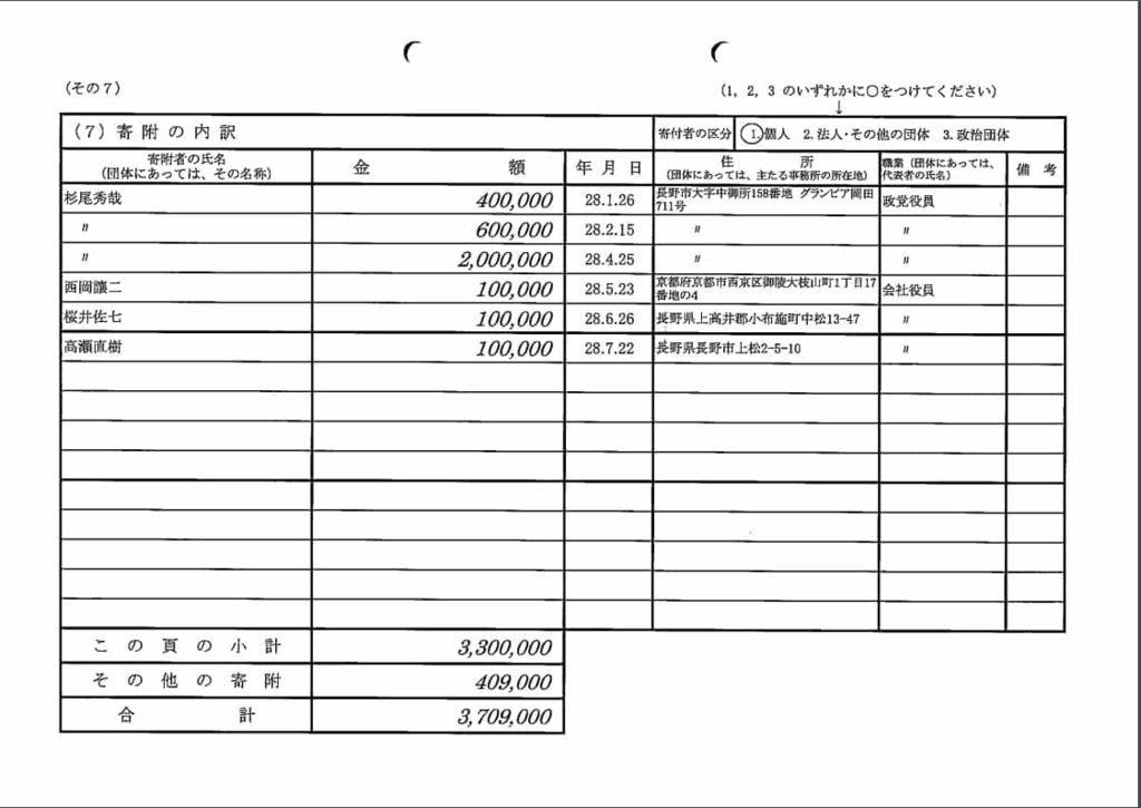 杉尾ひろや応援会の収支報告書