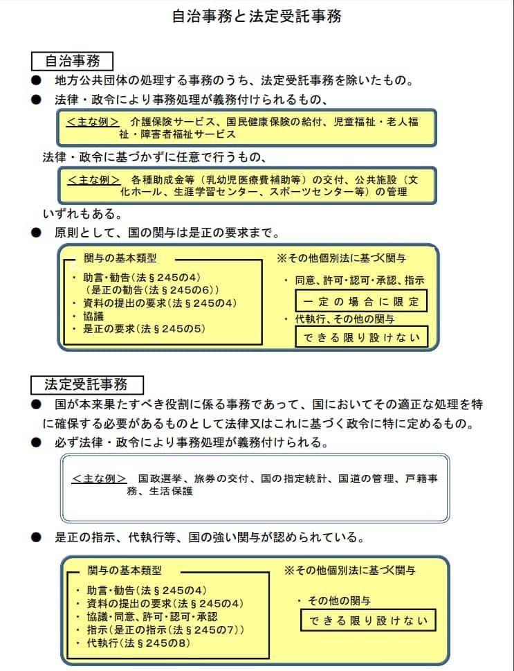 自治事務と法定受託事務と地域における事務