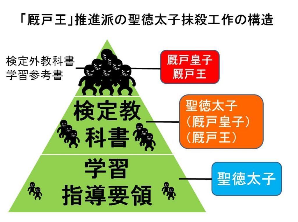 厩戸王推進派の聖徳太子抹殺工作の構造