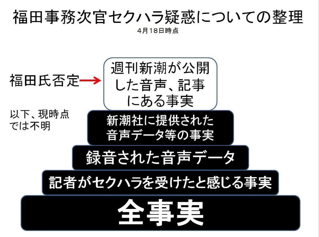福田事務次官のテレビ朝日女性記者セクハラ疑惑の整理図