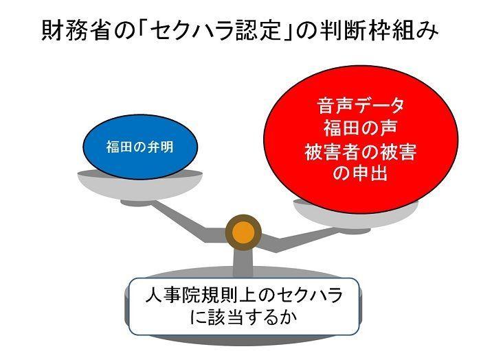 財務省の福田事務次官セクハラ認定の判断枠組み