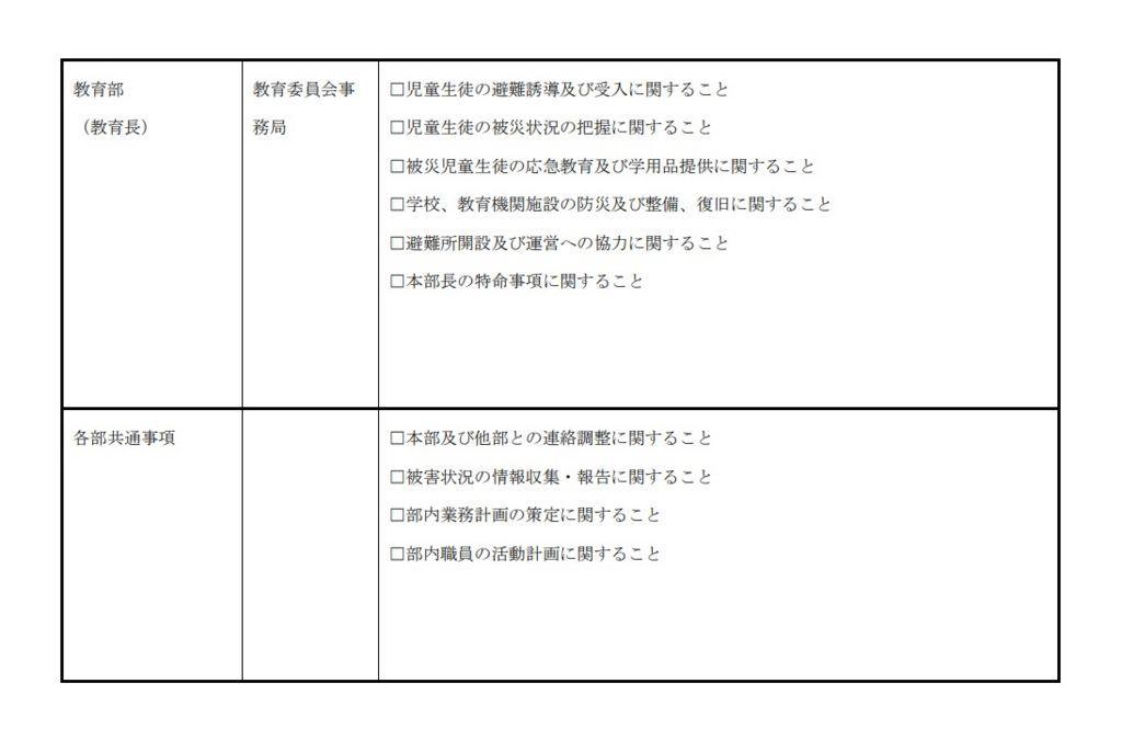 大阪市地域防災計画 <震災対策編>