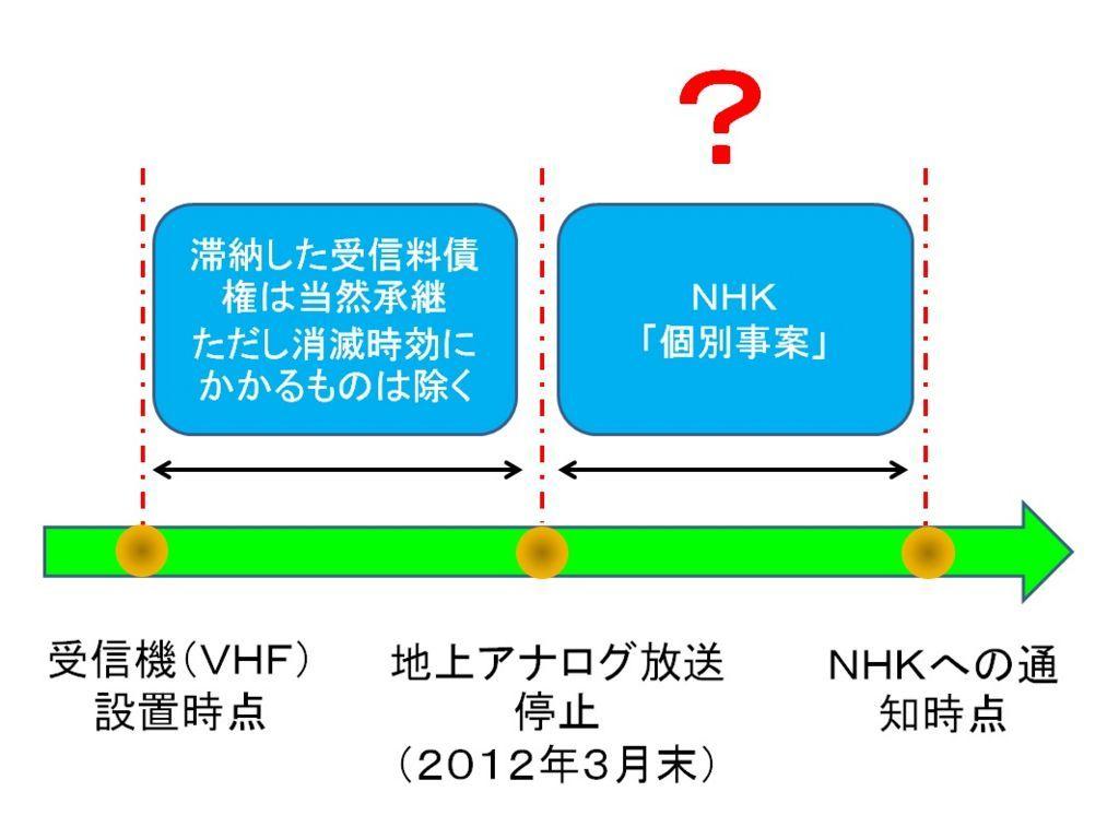 死亡後のNHK受信料VHFアンテナの場合